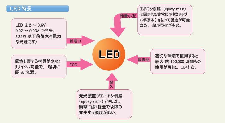 LED LED節電