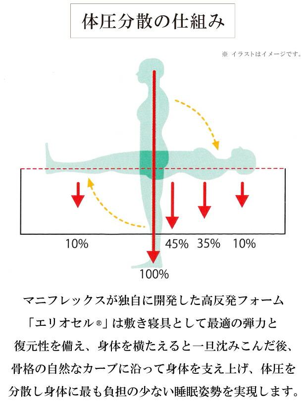 体圧分散の仕組み