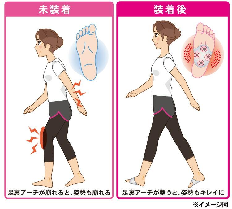 足裏の血行促進