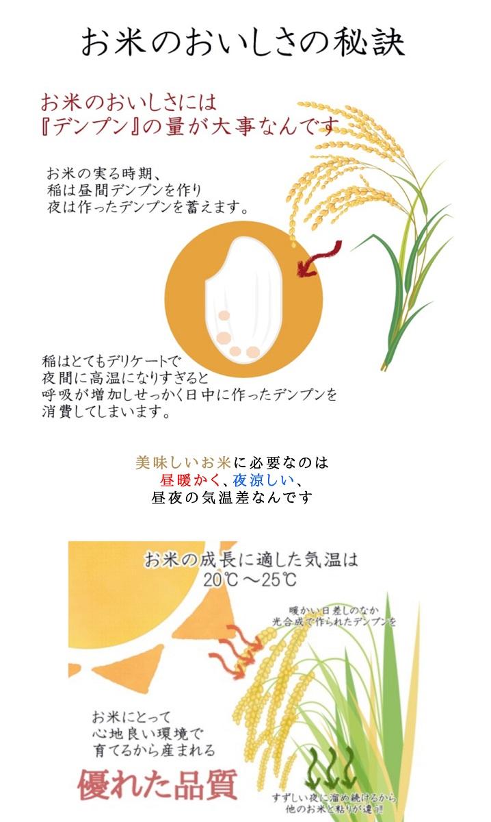 米どころ説明