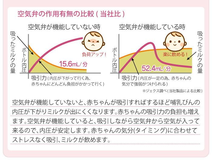 空気弁の作用で赤ちゃんのタイミングに合わせてストレスなく吸引、ミルクが飲めます