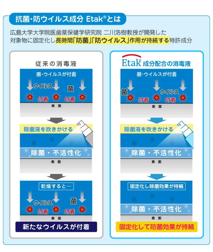 広島大学大学院医歯薬保健学研究院二川浩樹教授が開発した対象物に固定化し長時間「防菌」「防ウイルス」作用が持続する特許成分