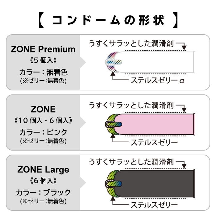 ZONEシリーズコンドームの形状