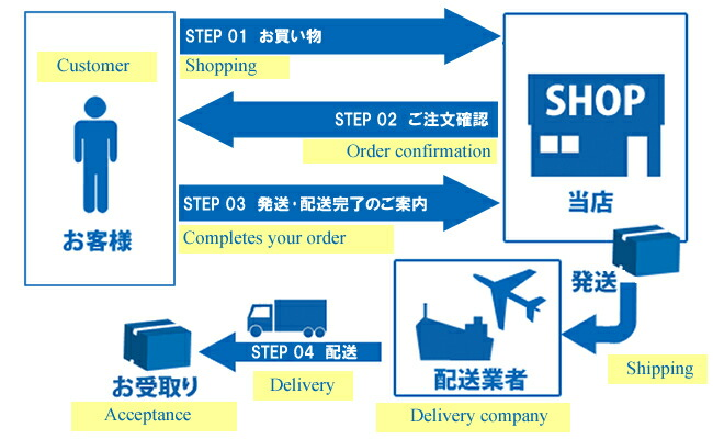 国際配送サービスの仕組み