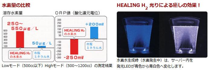 水素量の比較