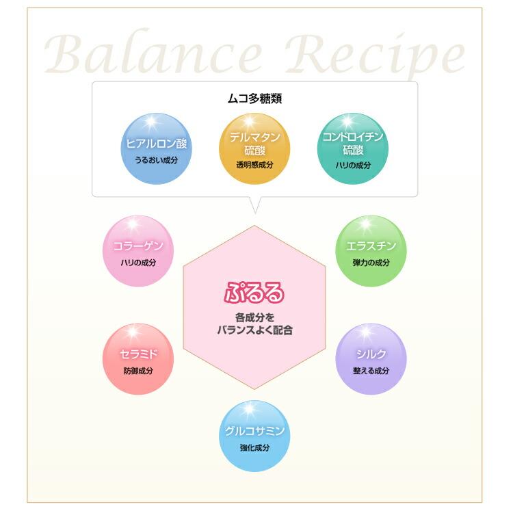 黄金のバランスレシピ