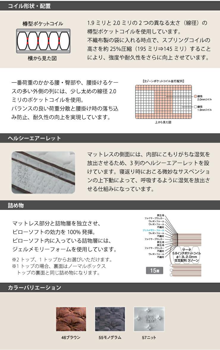 コイル形状・配置