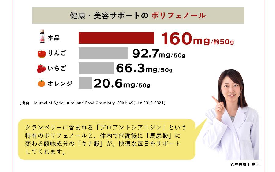 キナ酸量・ポリフェノール量ともに含有量がダントツだから!