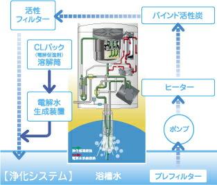 CL循環イメージ図