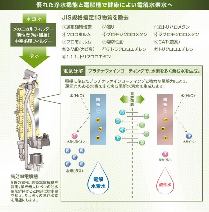 水素たっぷりの水が生まれる秘密、「高効率電解槽」