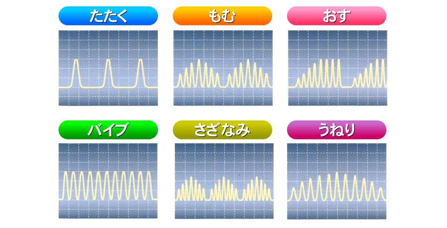 コリの種類に合わせて選択できる6つのもみ波形