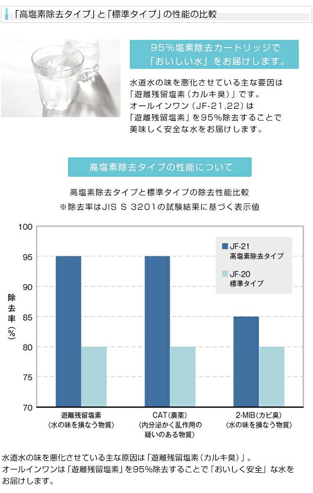 「高塩素除去タイプ」と「標準タイプ」の性能の比較