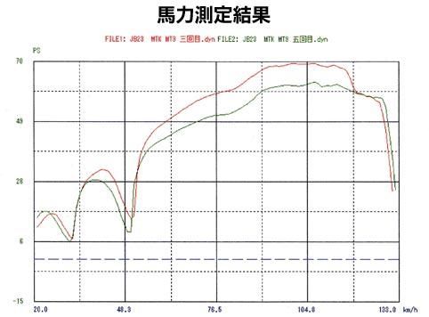ジムニーJB23用インテークチャンバー馬力測定グラフ