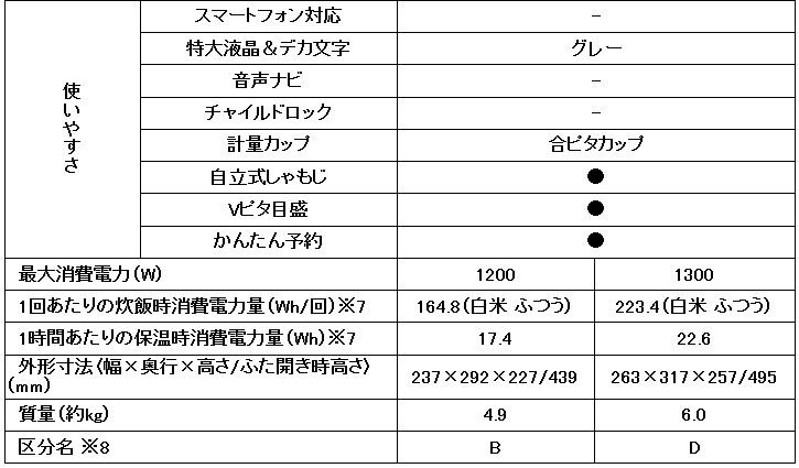 三菱電機 IHジャー炊飯器 備長炭 炭炊釜 1升炊き NJ-VE188-W 仕様詳細