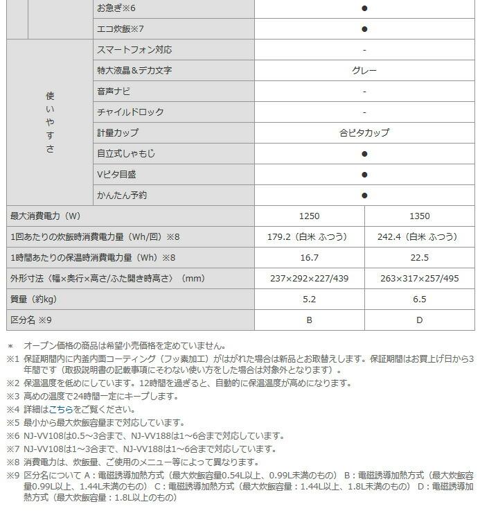 三菱電機 IHジャー炊飯器 備長炭 炭炊釜 5.5合炊き NJ-VV108-W
