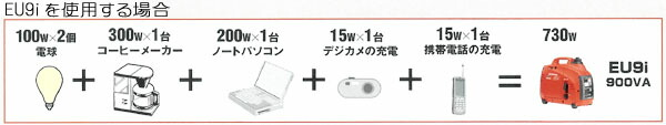 EU9iの使用例 非常用電源としてこのような使い方ができます