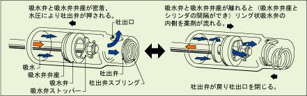 ホンダ 噴霧器 動噴 動力噴霧器 除草 散布 エンジン式