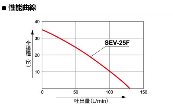SEV-25Fの性能曲線