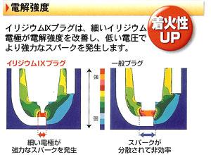 【電解強度】イリジウムIXプラグは、細いイリジウム電極が電界