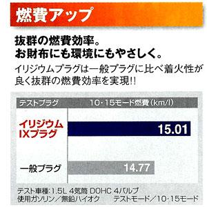 【燃費アップ】抜群の燃費効率。お財布にも環境にもやさしく。