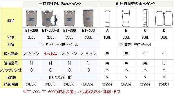 他社製雨水タンクの製品比較表
