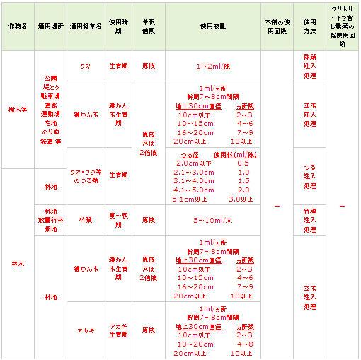 クズ・フジなどのつる類・アカギ・竹類・雑かん木などに効果!ラウンドアップマックスロード!