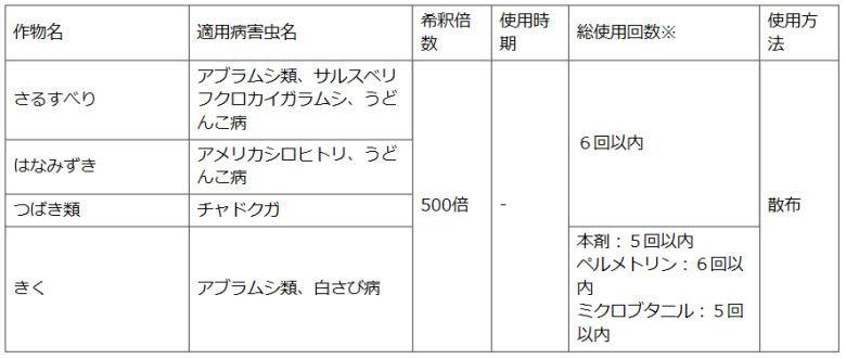 住友化学園芸株式会社 ベニカX乳剤