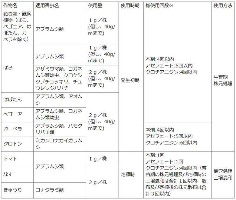 住友化学園芸株式会社 オルトランDX粒剤