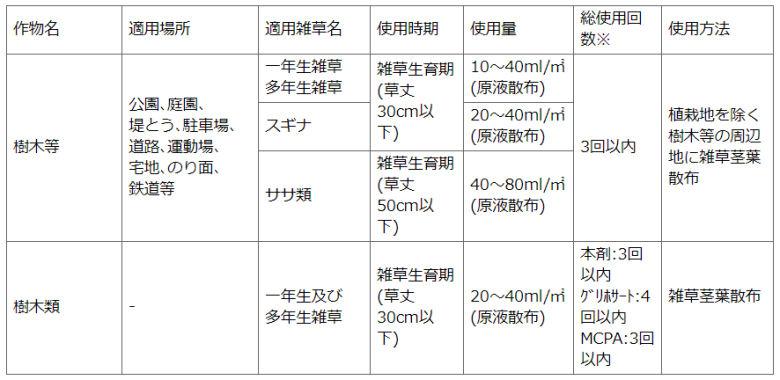 住友化学園芸株式会社 草退治シャワーワイド