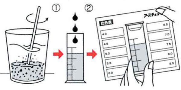 一目でわかる酸度pH測定液・アースチェック液の通信販売の使用方法