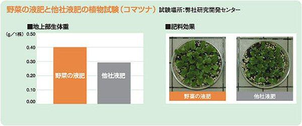 有機と無機の良いところをひとつにした野菜のための液体肥料です