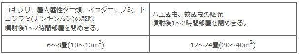 アース製薬 アースレッド キッチン・ダイニング用 6~8畳用 【第2類医薬品】