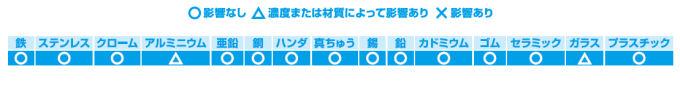 ディバーシー株式会社 J-ショップ500 [5047]