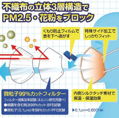 リーダー医療用サージカルマスク 3in1ふつう