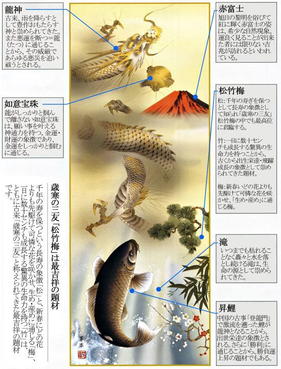 天龍昇鯉吉祥図