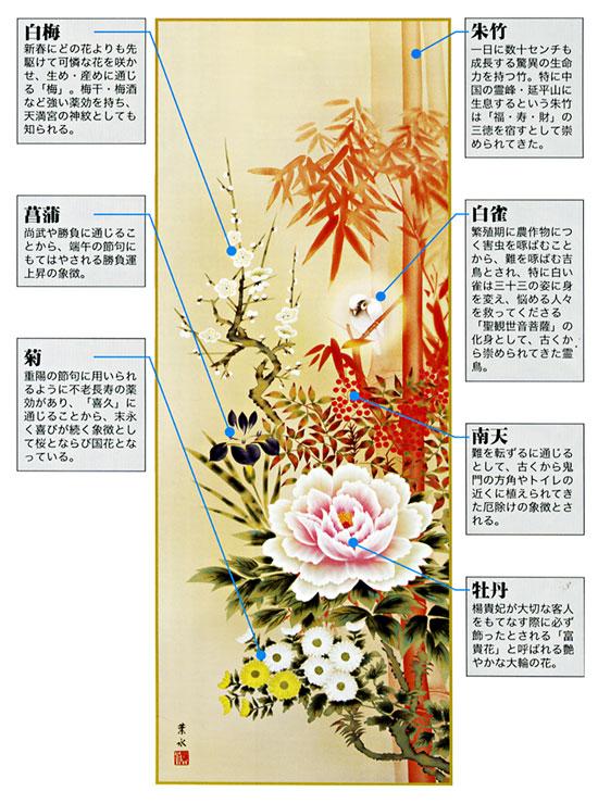 四季花吉祥競艶図
