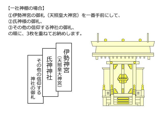 一社神棚の場合は、伊勢神宮の御札(天照皇大神宮)を一番手前にして、氏神様、その他の信仰する神様の順に重ねます。