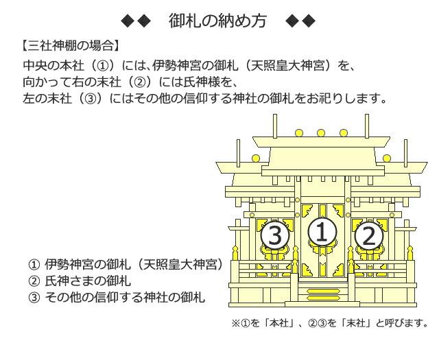 三社神棚の場合は、中央には、伊勢神宮の御札(天照皇大神宮)を、向かって右には氏神様を、そして左にはその他の信仰する神社の御神札(御札)をお祀りします。