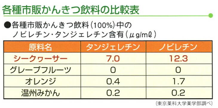 柑橘飲料の比較表