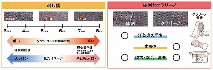 剣道防具オンラインの剣道防具説明