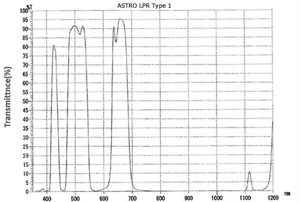 ASTRO LPR Filter Type 1