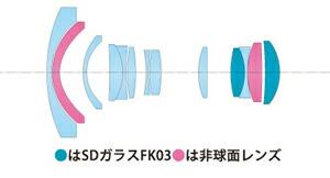 レンズ構成図