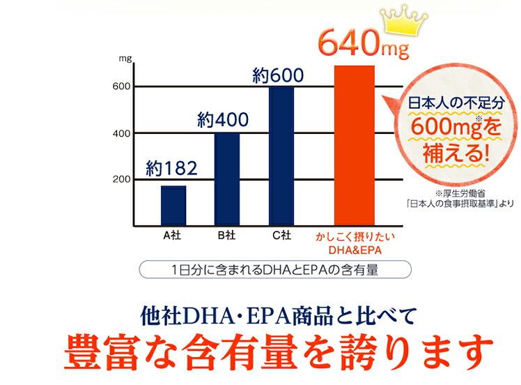 他社DHA・EPAと比べて豊富な含有量を誇ります