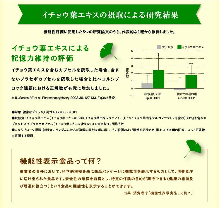 イチョウ葉エキスの摂取による研究結果