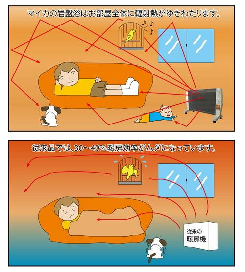 輻射熱の効果