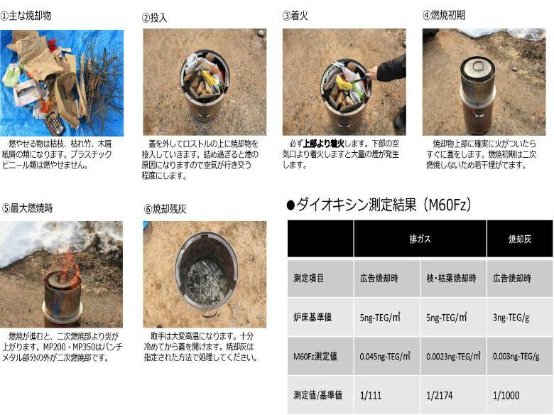 モキ製作所の焚き火どんどんの使用方法とダイオキシン測定結果の画像です