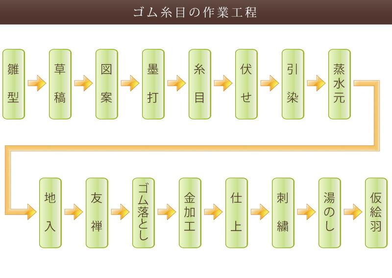 ゴム糸目の着物制作工程