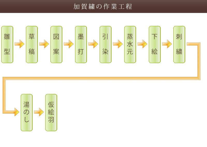 加賀繍の着物制作工程