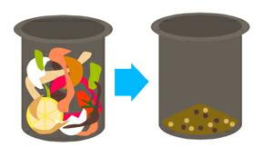 生ゴミの量が7分の1に