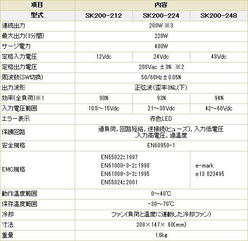 定格出力200W 最大出力(3分間)220W サージ400W 定格入力電圧12Vdc/24Vdc/48Vdc 定格出力電圧200Vac 出力波形 正弦波 寸法208×147×60(mm) 重量 1.6kg